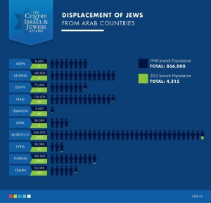 Displacement of Jews